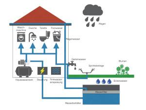 Ein Hauswasserwerk ist in ein komplexes System eingebunden, dass wir mit dieser Grafik und dieser Kaufberatung aufklären